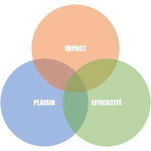 facilitation_equilibre